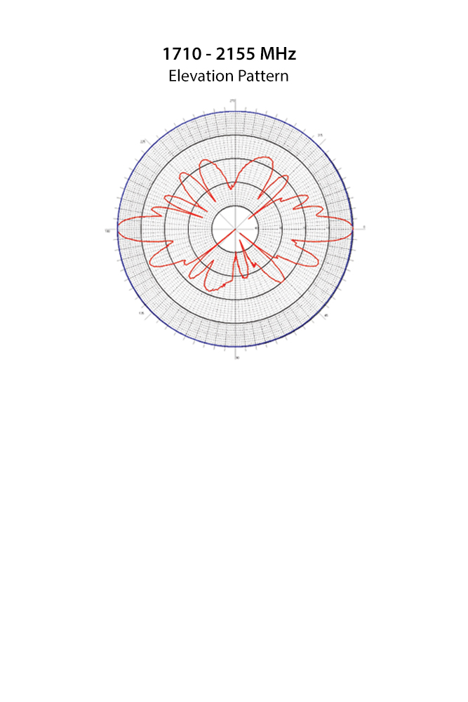 Phazar_Single_O-4602v-A10-D1 Antenna Patterns