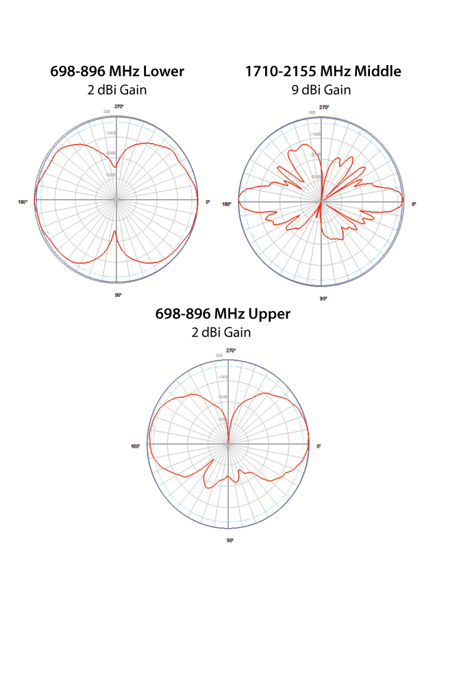 Phazar_Triple_O-6002v-C2A9C2-D3 Antenna Patterns